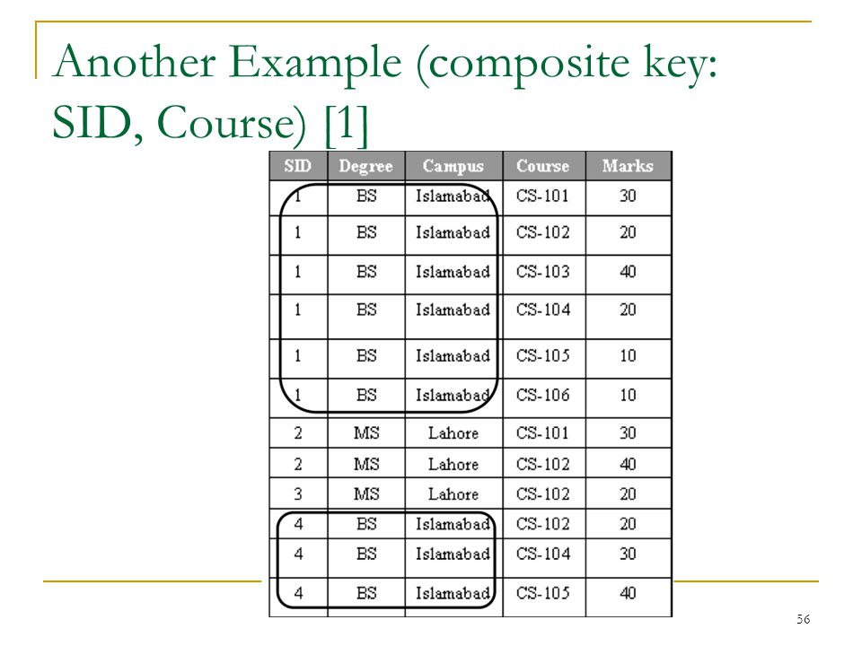 Another Example (composite key: SID, Course) [1]